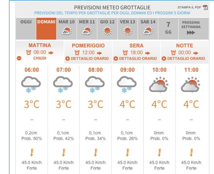 previsione-meteo-grottaglie-9-2-2015-2