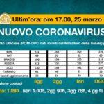 Puglia-agg-25-marzo-2020