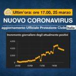 italia-agg-25-marzo-2020-2