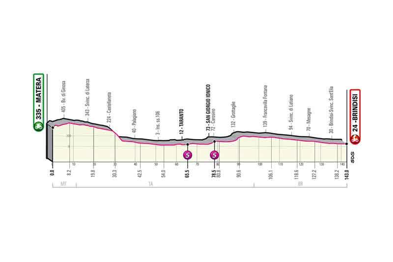 Il Giro d'Italia ritorna in Calabria, ecco le tappe